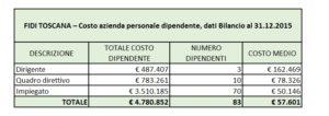 costo azienda per categoria dipendente 2015