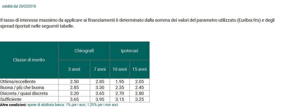 Garanzia-a-Prima-Richiesta-e-Sussidiaria-–-BANCA-ALTA-TOSCANA-–-Federazione-Toscana-–-Garanzia-Compresa-Agricoltura