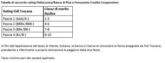 Garanzia a Prima Richiesta e Sussidiaria – Bcc Castagneto Carducci – Costo Zero Agricoltura
